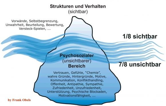 Eisberg-Kommunikation – die Wahrheit liegt in der Tiefe